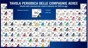 compagnie aeree classifica